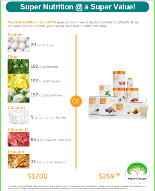 SHAKLEE_180_TURNAROUND_KIT_equivalents