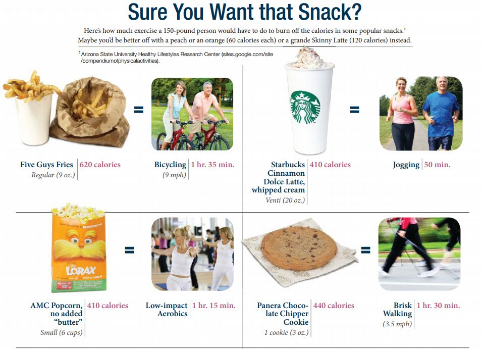 SNACK how much exercise to negate what you ate (1)