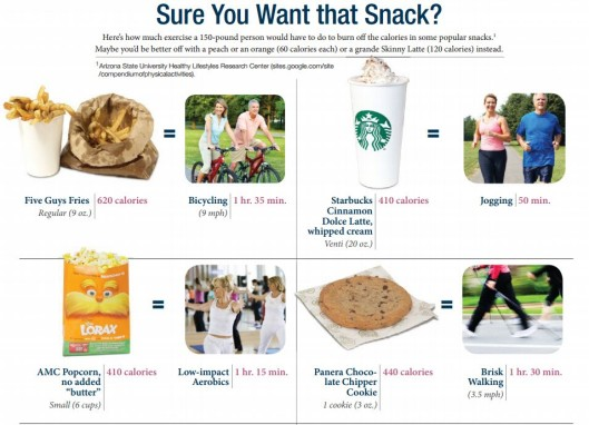 SNACK how much exercise to negate what you ate