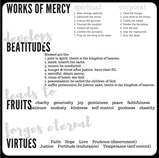 7.  works of mercy - beatitudes - fruits - virtues.png